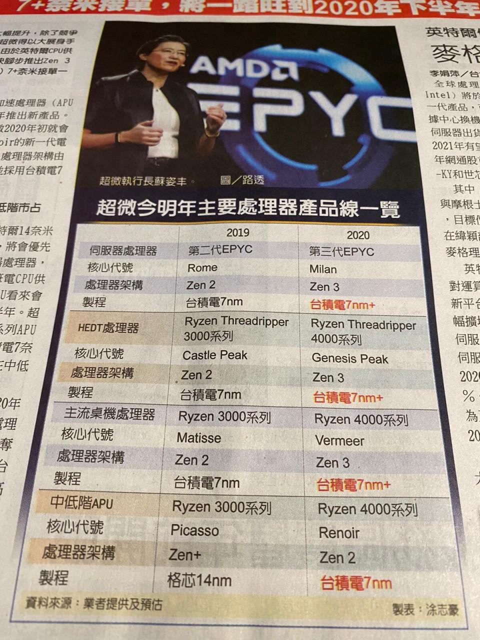 2020'de Zen 3 mimarili yeni AMD işlemciler gelecek.