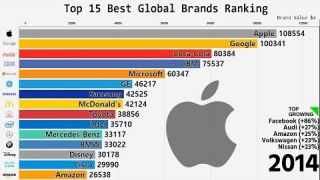 Top 15 Best Global Brands Ranking (2000-2018)